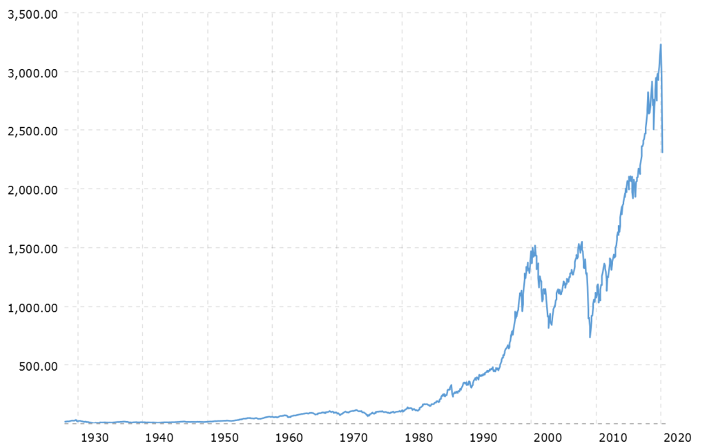 A chart of the S&P500 over 90 years showing that stock markets go up over time - even when there is a coronavirus